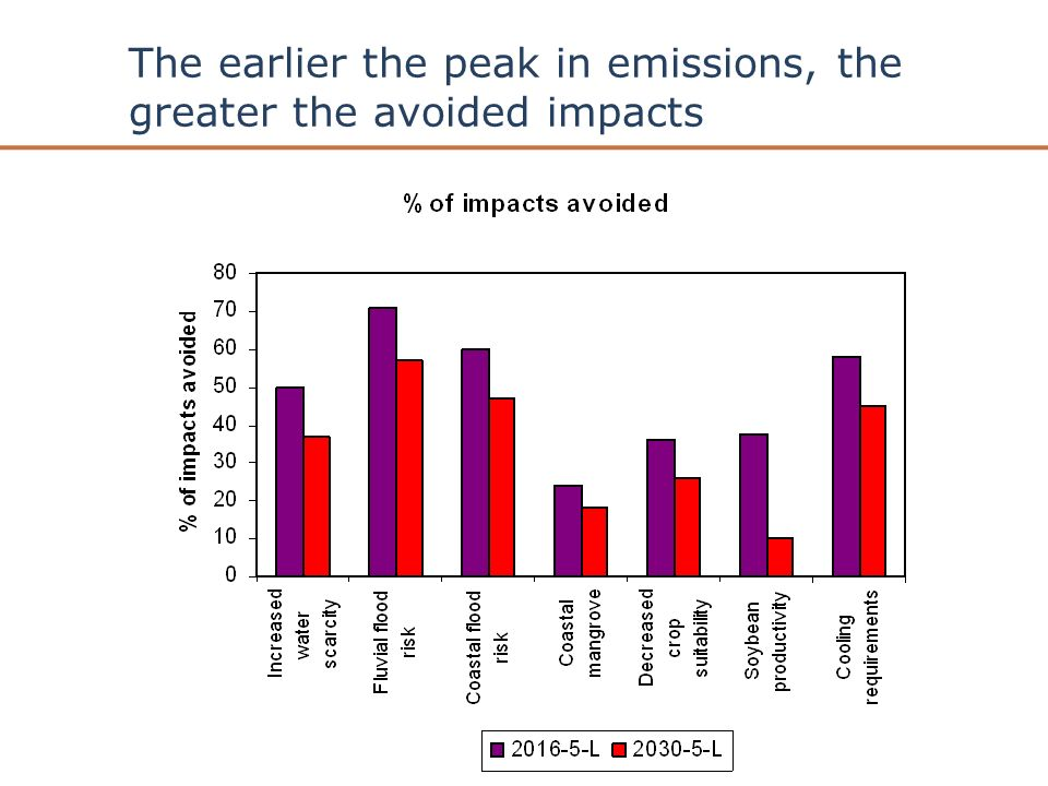 AVOID is funded by the Department of Energy and Climate Change and the Department for Environment, Food and Rural Affairs The earlier the peak in emissions, the greater the avoided impacts