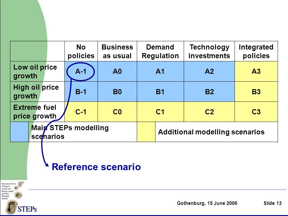 Gothenburg, 15 June 2006Slide 13 No policies Business as usual Demand Regulation Technology investments Integrated policies Low oil price growth A-1A0A1A2A3 High oil price growth B-1B0B1B2B3 Extreme fuel price growth C-1C0C1C2C3 Main STEPs modelling scenarios Additional modelling scenarios Reference scenario
