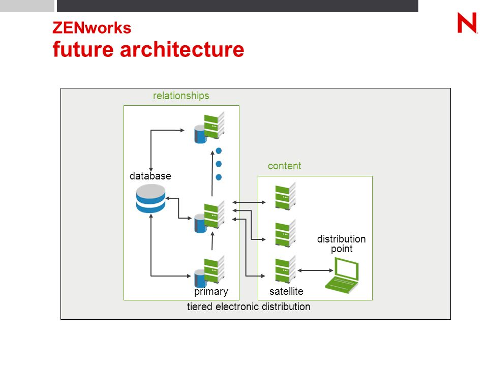 ZENworks future architecture tiered electronic distribution distribution point content relationships primary database satellite