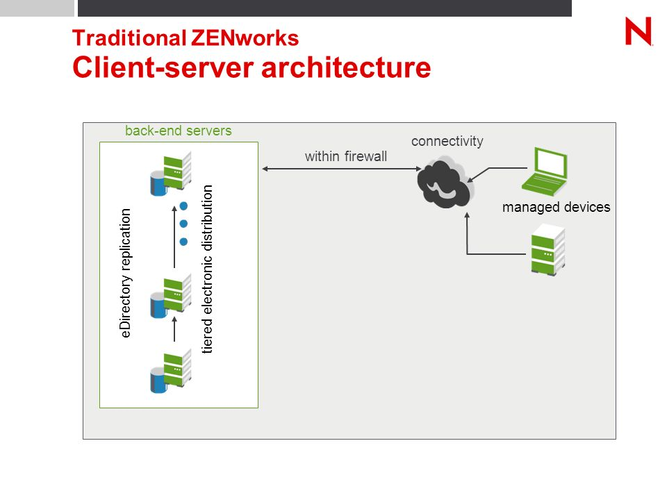 Traditional ZENworks Client-server architecture back-end servers managed devices connectivity within firewall eDirectory replication tiered electronic distribution