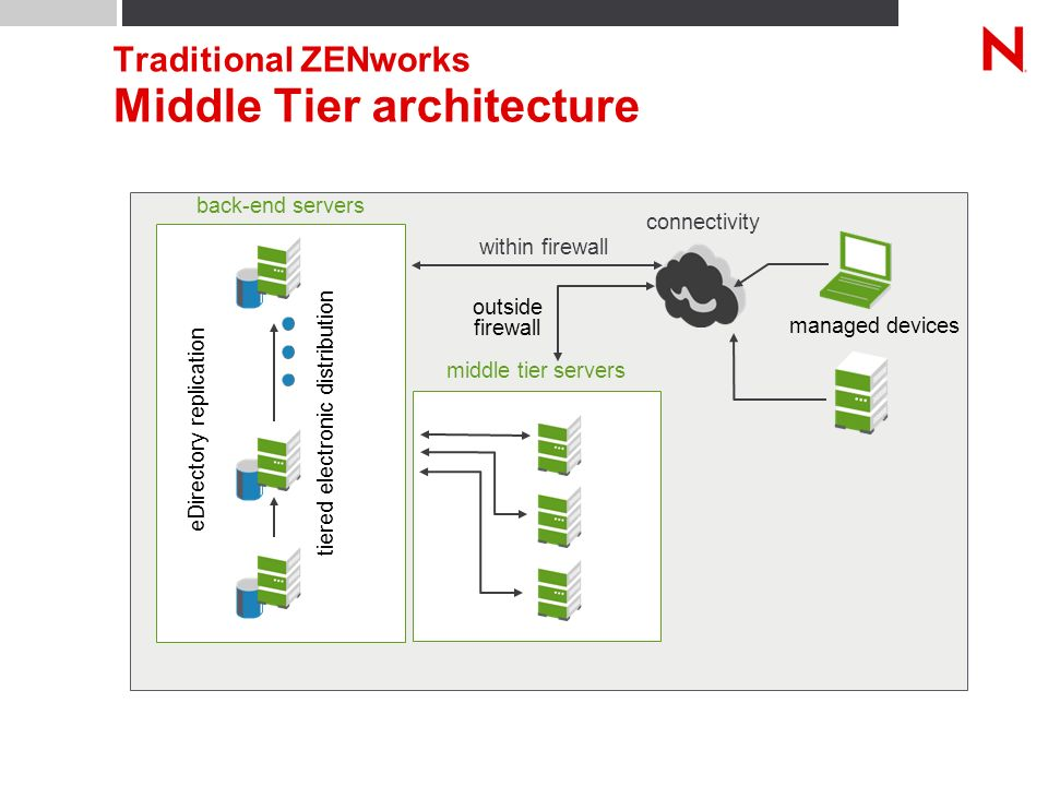 back-end servers managed devices connectivity within firewall eDirectory replication tiered electronic distribution Traditional ZENworks Middle Tier architecture middle tier servers outside firewall
