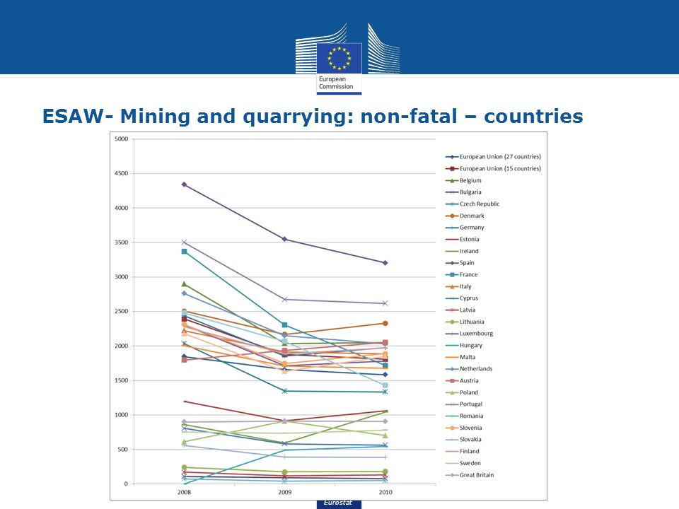 Eurostat ESAW- Mining and quarrying: non-fatal – countries