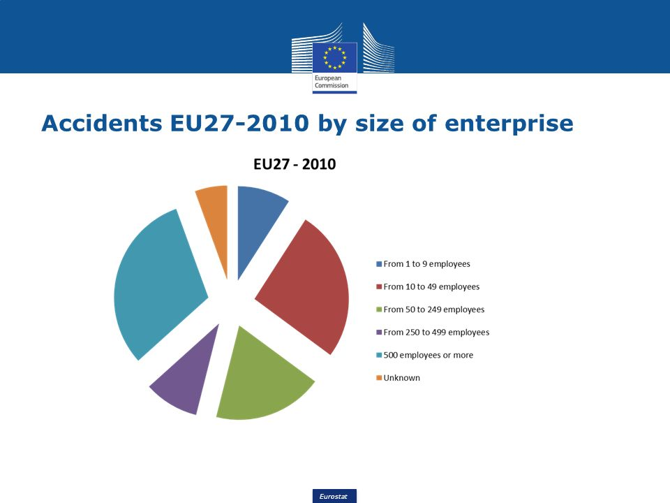 Eurostat Accidents EU27-2010 by size of enterprise