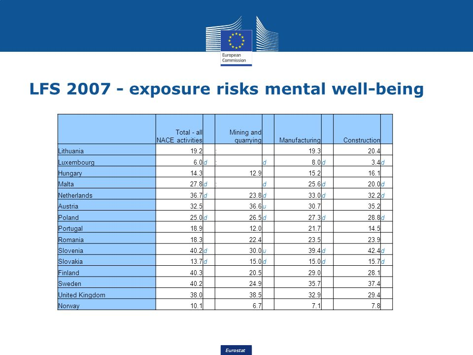 Eurostat LFS 2007 - exposure risks mental well-being Total - all NACE activities Mining and quarrying Manufacturing Construction Lithuania19.2 : 19.3 20.4 Luxembourg6.0d:d8.0d3.4d Hungary14.3 12.9 15.2 16.1 Malta27.8d:d25.6d20.0d Netherlands36.7d23.8d33.0d32.2d Austria32.5 36.6u30.7 35.2 Poland25.0d26.5d27.3d28.8d Portugal18.9 12.0 21.7 14.5 Romania18.3 22.4 23.5 23.9 Slovenia40.2d30.0u39.4d42.4d Slovakia13.7d15.0d d15.7d Finland40.3 20.5 29.0 28.1 Sweden40.2 24.9 35.7 37.4 United Kingdom38.0 38.5 32.9 29.4 Norway10.1 6.7 7.1 7.8