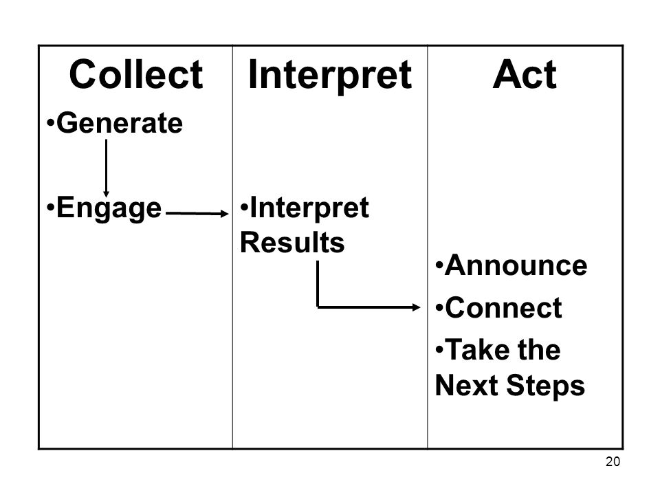 20 Collect Generate Engage Interpret Interpret Results Act Announce Connect Take the Next Steps