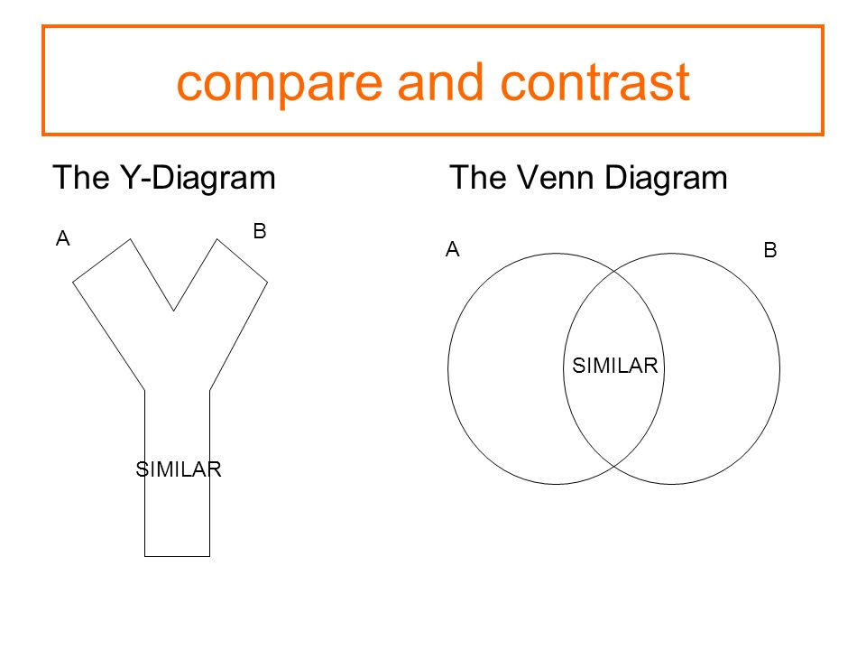 compare and contrast The Y-DiagramThe Venn Diagram A A B B SIMILAR