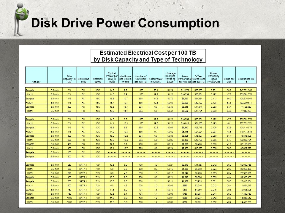 Disk Drive Power Consumption Estimated Electrical Cost per 100 TB by Disk Capacity and Type of Technology Vendor Disk Capacity in GB Disk Drive Type Rotation Speed Typical Power per Disk in Watts Idle Power per Disk in Watts Number of Raw Disks per 100 TB Total Power in KW/hr.