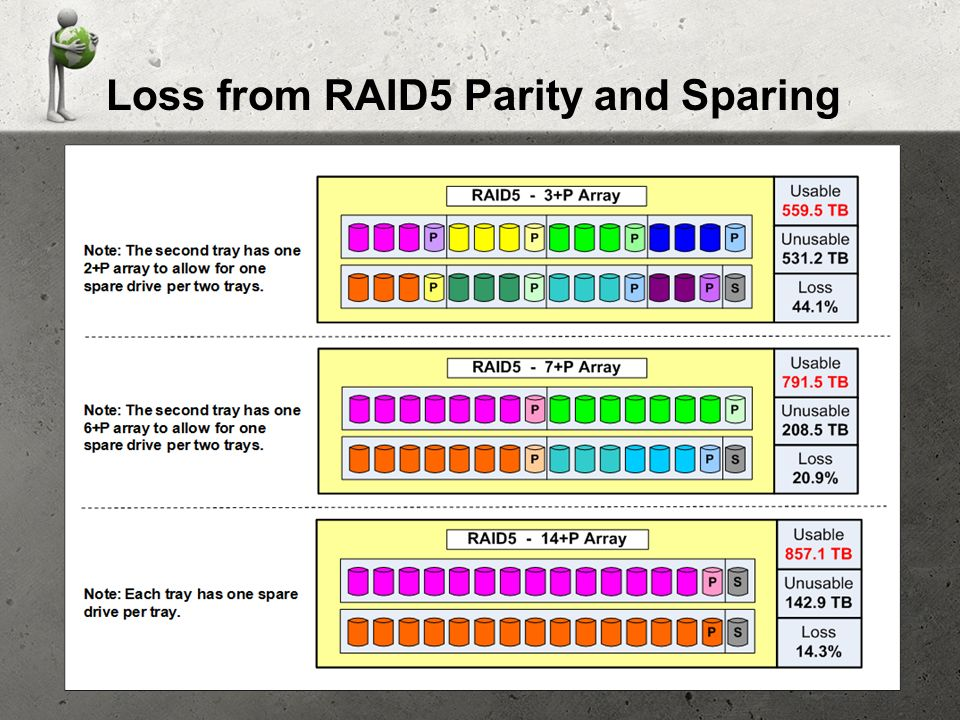 Loss from RAID5 Parity and Sparing