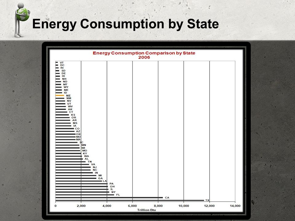 Energy Consumption by State