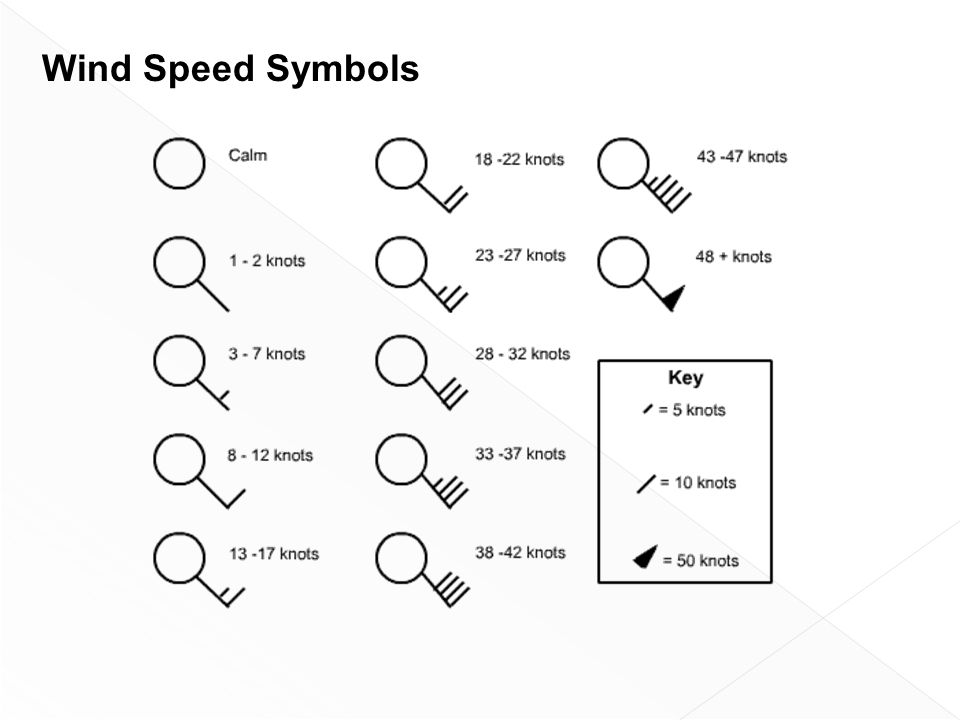 Wind Speed Symbols