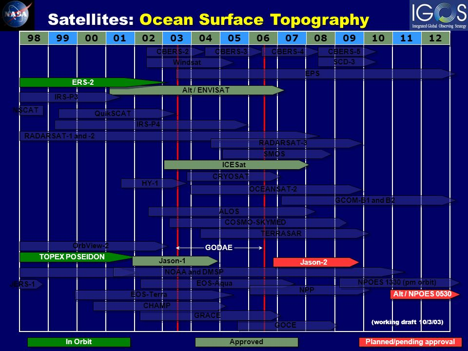 Alt / ENVISAT ERS-2 RADARSAT-1 and -2 RADARSAT-3 QuikSCAT SMOS ICESat HY-1 ALOS CRYOSAT Satellites: Ocean Surface Topography JERS-1 COSMO-SKYMED TERRASAR NOAA and DMSP EOS-Aqua EOS-Terra NPP NPOES 1330 (pm orbit) Alt / NPOES 0530 CBERS-2 CBERS-3 CBERS-4 CBERS-5 Windsat IRS-P3 IRS-P4 GCOM-B1 and B2 EPS SCD-3 NSCAT OCEANSAT-2 OrbView-2 TOPEX POSEIDON Jason-1 Jason-2 In Orbit Approved Planned/pending approval GODAE GOCE GRACE CHAMP (working draft 10/3/03)