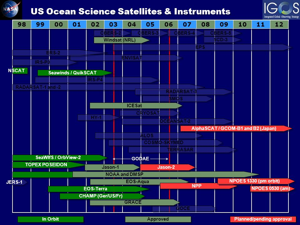 ENVISAT ERS-2 RADARSAT-1 and -2 RADARSAT-3 Seawinds / QuikSCAT SMOS ICESat HY-1 ALOS CRYOSAT US Ocean Science Satellites & Instruments JERS-1 COSMO-SKYMED TERRASAR NOAA and DMSP EOS-Aqua EOS-Terra NPP NPOES 1330 (pm orbit) NPOES 0530 (am) CBERS-2 CBERS-3 CBERS-4 CBERS-5 Windsat (NRL) IRS-P3 IRS-P4 AlphaSCAT / GCOM-B1 and B2 (Japan) EPS SCD-3 NSCAT OCEANSAT-2 SeaWIfS / OrbView-2 TOPEX POSEIDON Jason-1 Jason-2 In Orbit Approved Planned/pending approval GODAE GOCE GRACE CHAMP (Ger/US/Fr)