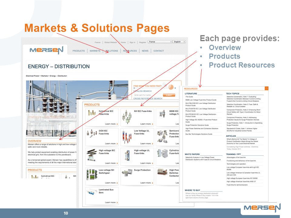 10 Markets & Solutions Pages Each page provides: Overview Products Product Resources