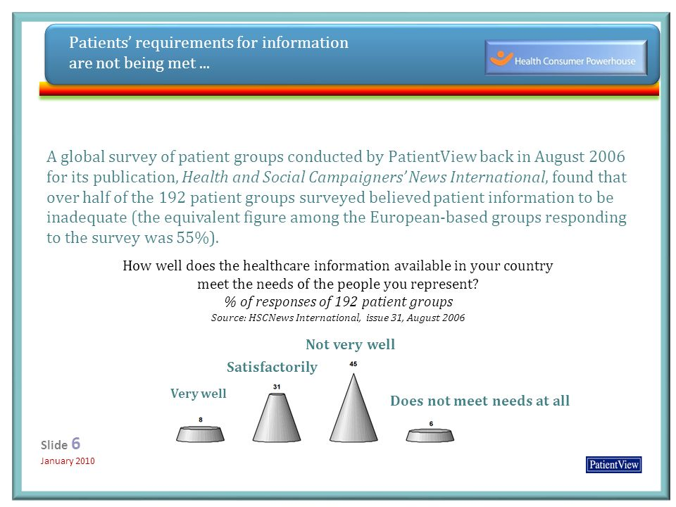 Click to edit Master title style Click to edit Master subtitle style 12/31/20136 Slide 6 January 2010 Slide 6 January 2010 A global survey of patient groups conducted by PatientView back in August 2006 for its publication, Health and Social Campaigners News International, found that over half of the 192 patient groups surveyed believed patient information to be inadequate (the equivalent figure among the European-based groups responding to the survey was 55%).