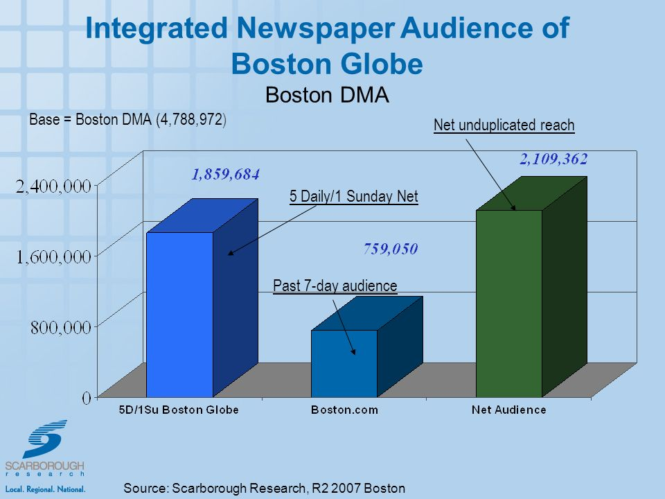 Integrated Newspaper Audience of Boston Globe Boston DMA 5 Daily/1 Sunday Net Past 7-day audience Net unduplicated reach Base = Boston DMA (4,788,972) Source: Scarborough Research, R Boston