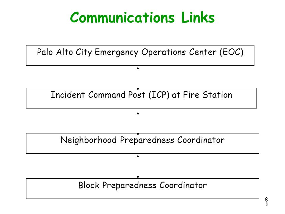 8 Communications Links 8 Incident Command Post (ICP) at Fire Station Neighborhood Preparedness Coordinator Block Preparedness Coordinator Palo Alto City Emergency Operations Center (EOC)