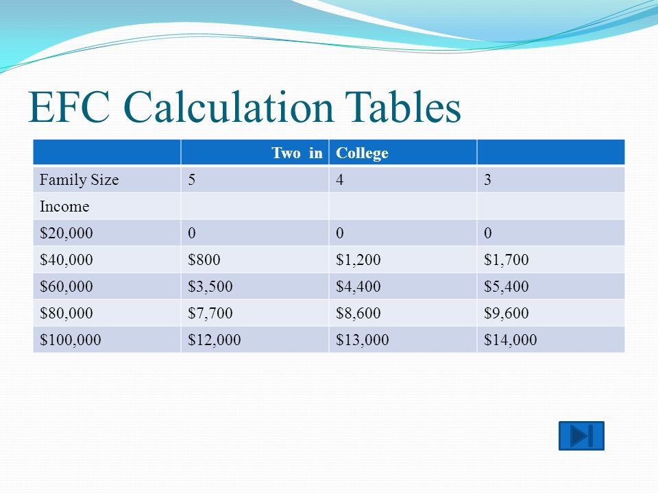 EFC Calculation Tables Two inCollege Family Size543 Income $20,000000 $40,000$800$1,200$1,700 $60,000$3,500$4,400$5,400 $80,000$7,700$8,600$9,600 $100,000$12,000$13,000$14,000