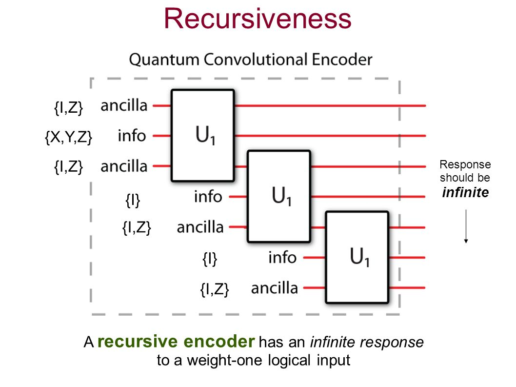 Recursiveness A recursive encoder has an infinite response to a weight-one logical input {X,Y,Z} {I} {I,Z} Response should be infinite