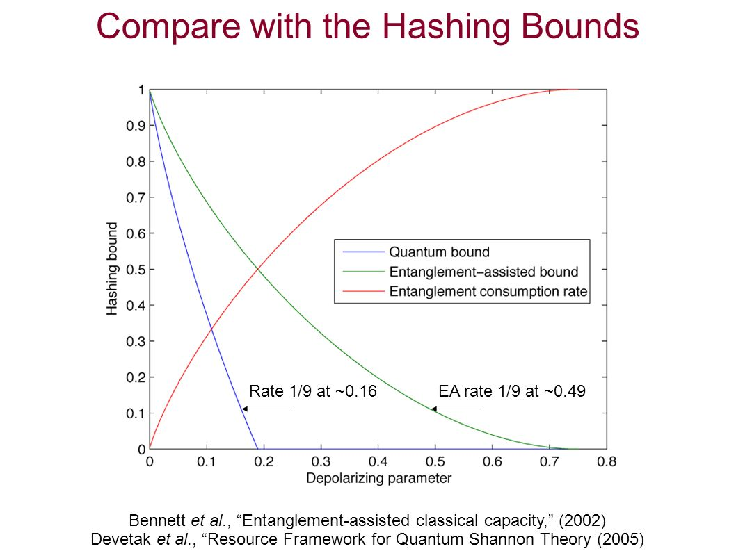 Compare with the Hashing Bounds Bennett et al., Entanglement-assisted classical capacity, (2002) Devetak et al., Resource Framework for Quantum Shannon Theory (2005) Rate 1/9 at ~0.16EA rate 1/9 at ~0.49