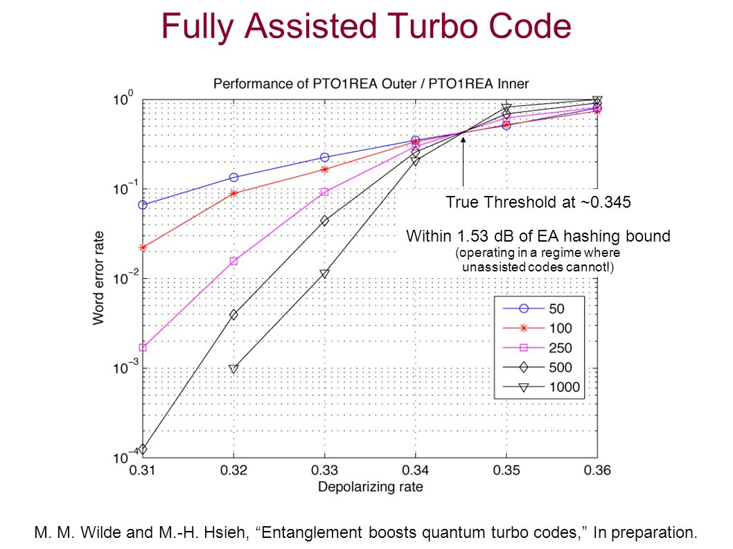 Fully Assisted Turbo Code True Threshold at ~0.345 Within 1.53 dB of EA hashing bound (operating in a regime where unassisted codes cannot!) M.