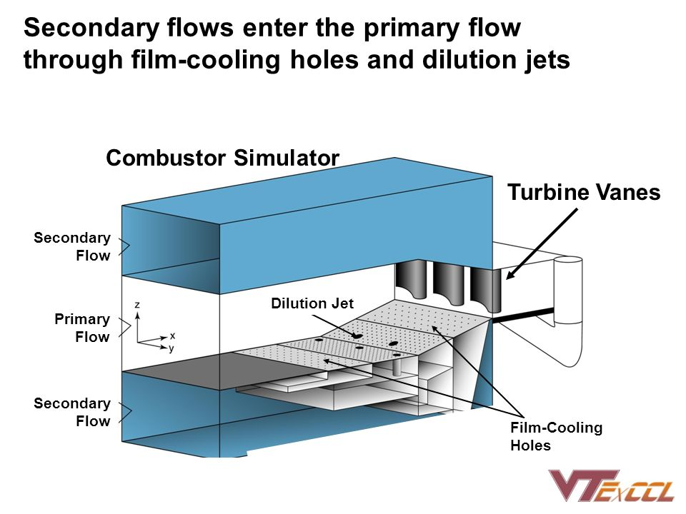 Secondary flows enter the primary flow through film-cooling holes and dilution jets Turbine Vanes Secondary Flow Primary Flow Secondary Flow Dilution Jet Combustor Simulator Film-Cooling Holes