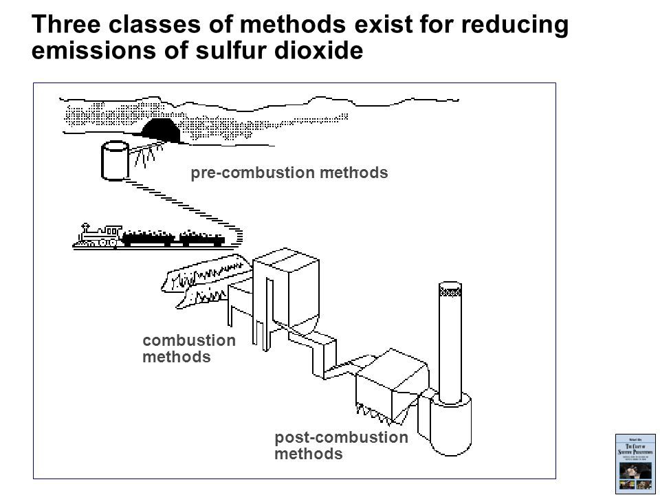 Three classes of methods exist for reducing emissions of sulfur dioxide post-combustion methods combustion methods pre-combustion methods