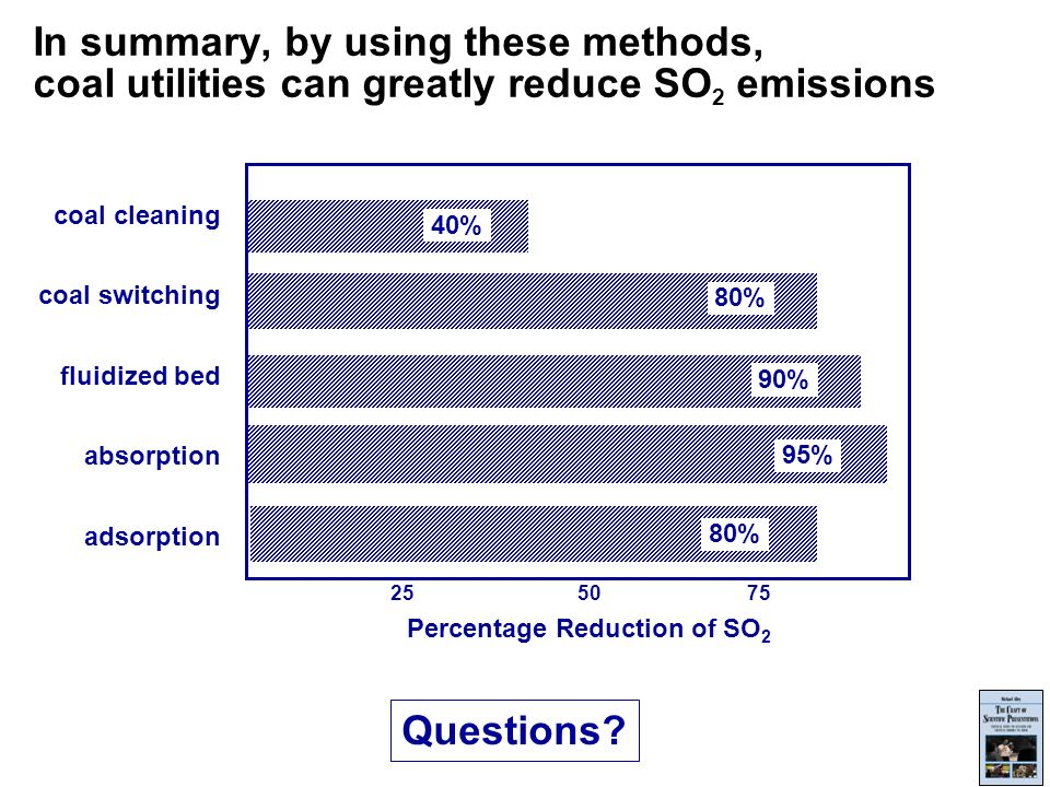 Percentage Reduction of SO 2 coal cleaning coal switching fluidized bed absorption adsorption % 80% 90% 95% 80% In summary, by using these methods, coal utilities can greatly reduce SO 2 emissions Questions