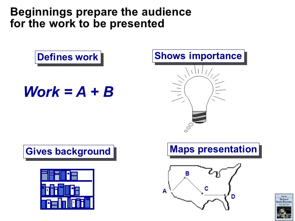 Beginnings prepare the audience for the work to be presented Defines work Work = A + B Maps presentation A B C D Shows importance Gives background
