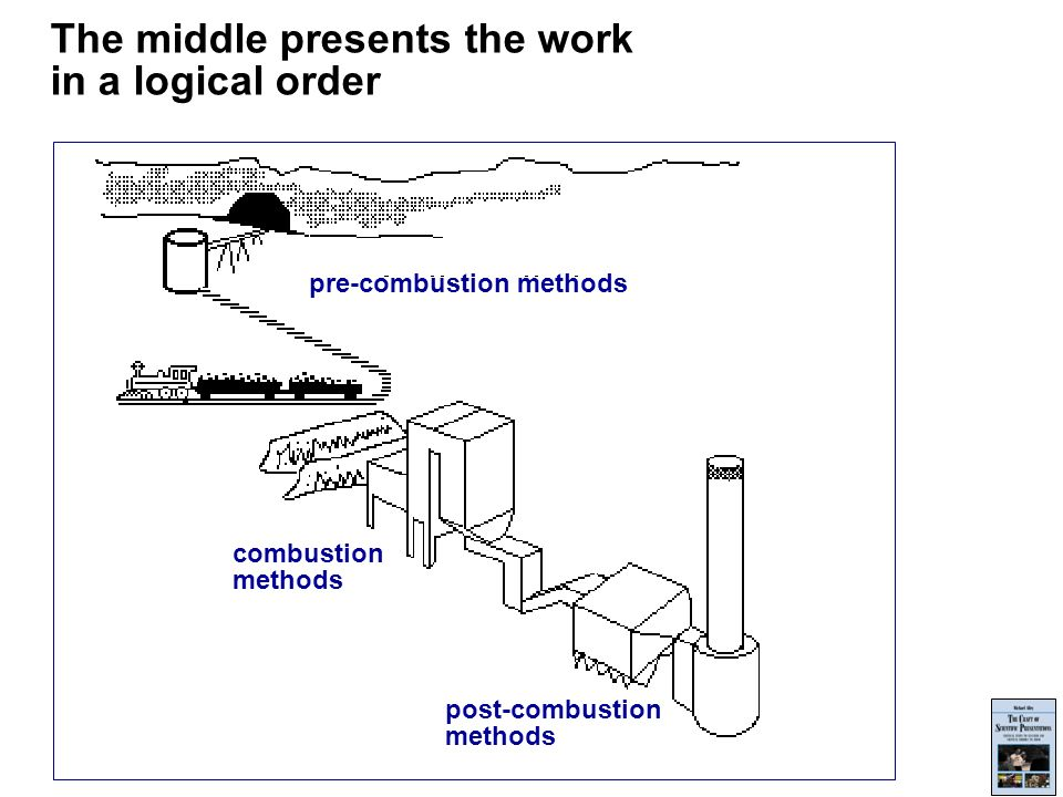 The middle presents the work in a logical order post-combustion methods combustion methods pre-combustion methods