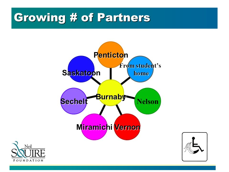 Growing # of Partners Burnaby Penticton From students home home Nelson VernonMiramichi Sechelt Saskatoon