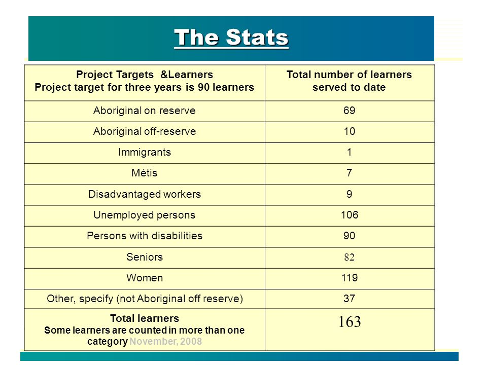 The Stats Project Targets &Learners Project target for three years is 90 learners Total number of learners served to date Aboriginal on reserve69 Aboriginal off-reserve10 Immigrants1 Métis7 Disadvantaged workers9 Unemployed persons106 Persons with disabilities90 Seniors 82 Women119 Other, specify (not Aboriginal off reserve)37 Total learners Some learners are counted in more than one category November,