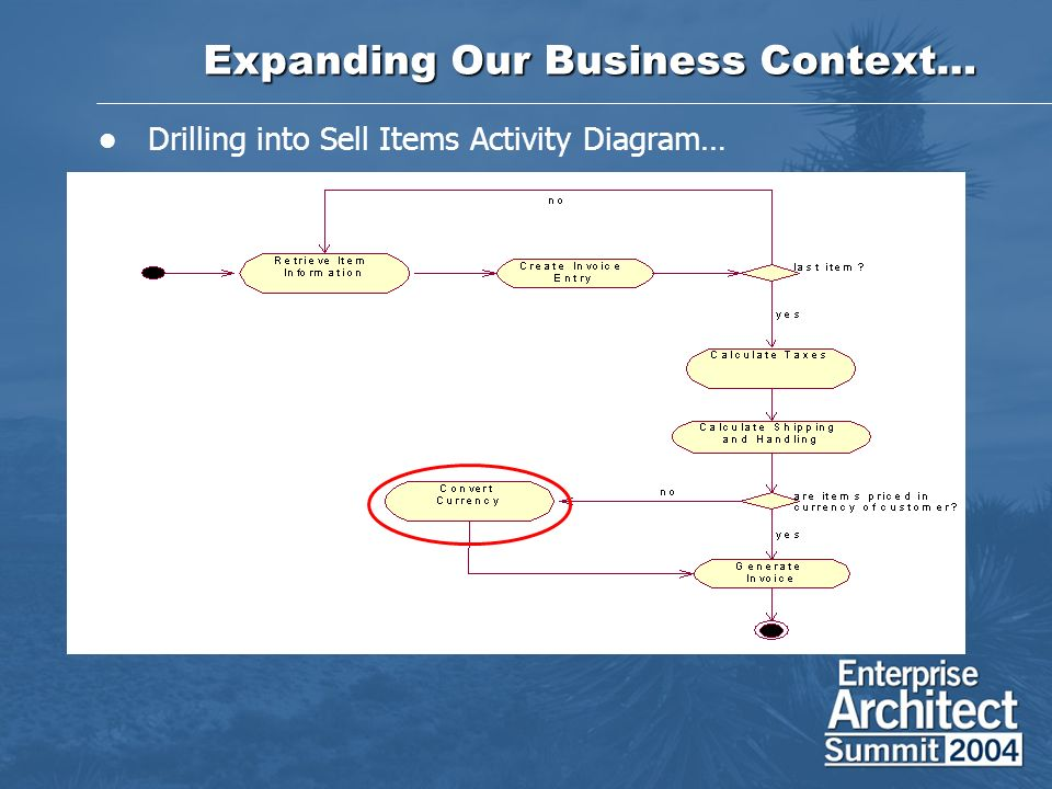 Expanding Our Business Context… Drilling into Sell Items Activity Diagram…