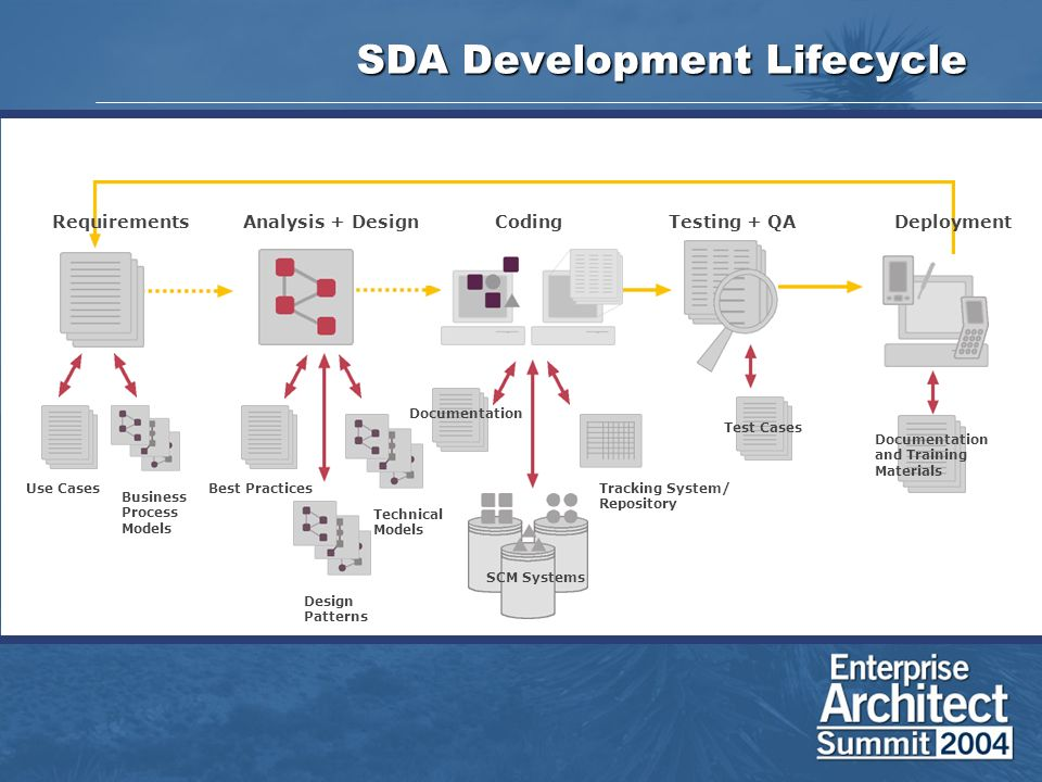 SDA Development Lifecycle Analysis + DesignCodingTesting + QADeployment Use Cases Requirements Technical Models SCM Systems Test Cases Business Process Models Documentation Best Practices Design Patterns Tracking System/ Repository Documentation and Training Materials