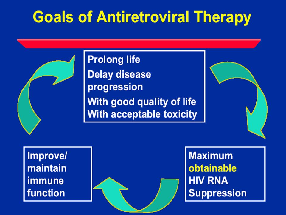 Antiretroviral Therapy Research