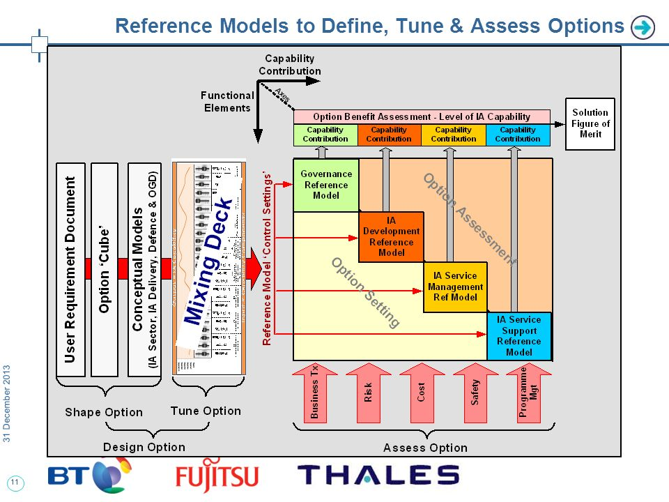 11 31 December 2013 Reference Models to Define, Tune & Assess Options