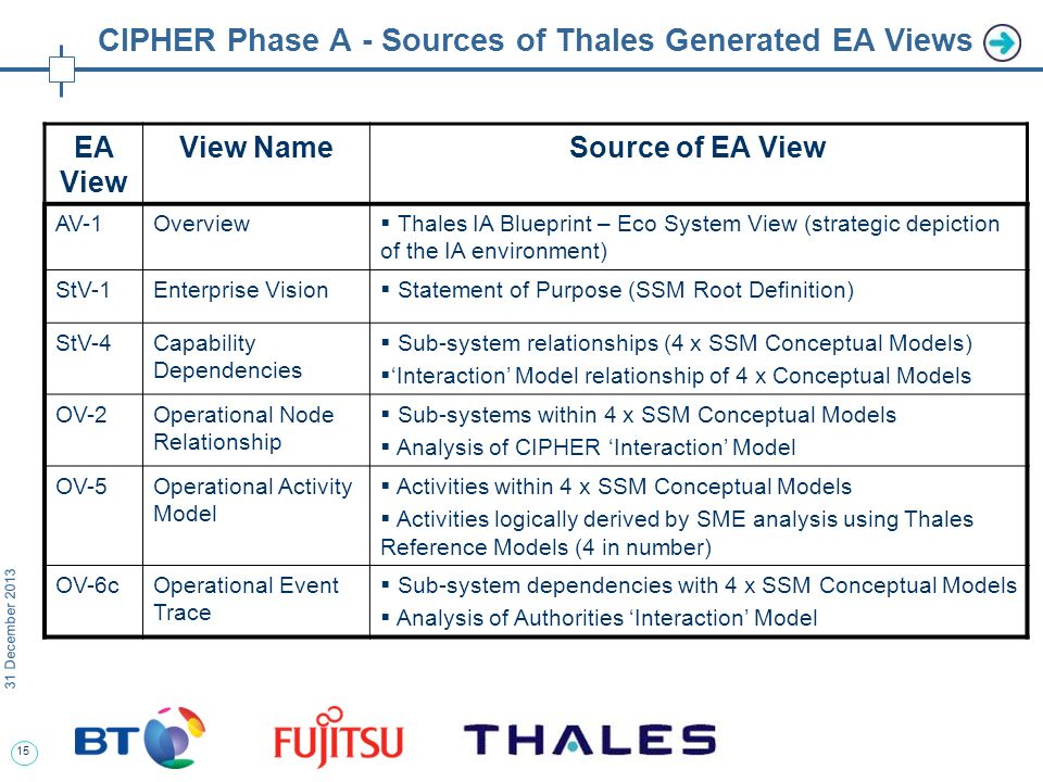 15 31 December 2013 CIPHER Phase A - Sources of Thales Generated EA Views EA View View NameSource of EA View AV-1Overview Thales IA Blueprint – Eco System View (strategic depiction of the IA environment) StV-1Enterprise Vision Statement of Purpose (SSM Root Definition) StV-4Capability Dependencies Sub-system relationships (4 x SSM Conceptual Models) Interaction Model relationship of 4 x Conceptual Models OV-2Operational Node Relationship Sub-systems within 4 x SSM Conceptual Models Analysis of CIPHER Interaction Model OV-5Operational Activity Model Activities within 4 x SSM Conceptual Models Activities logically derived by SME analysis using Thales Reference Models (4 in number) OV-6cOperational Event Trace Sub-system dependencies with 4 x SSM Conceptual Models Analysis of Authorities Interaction Model