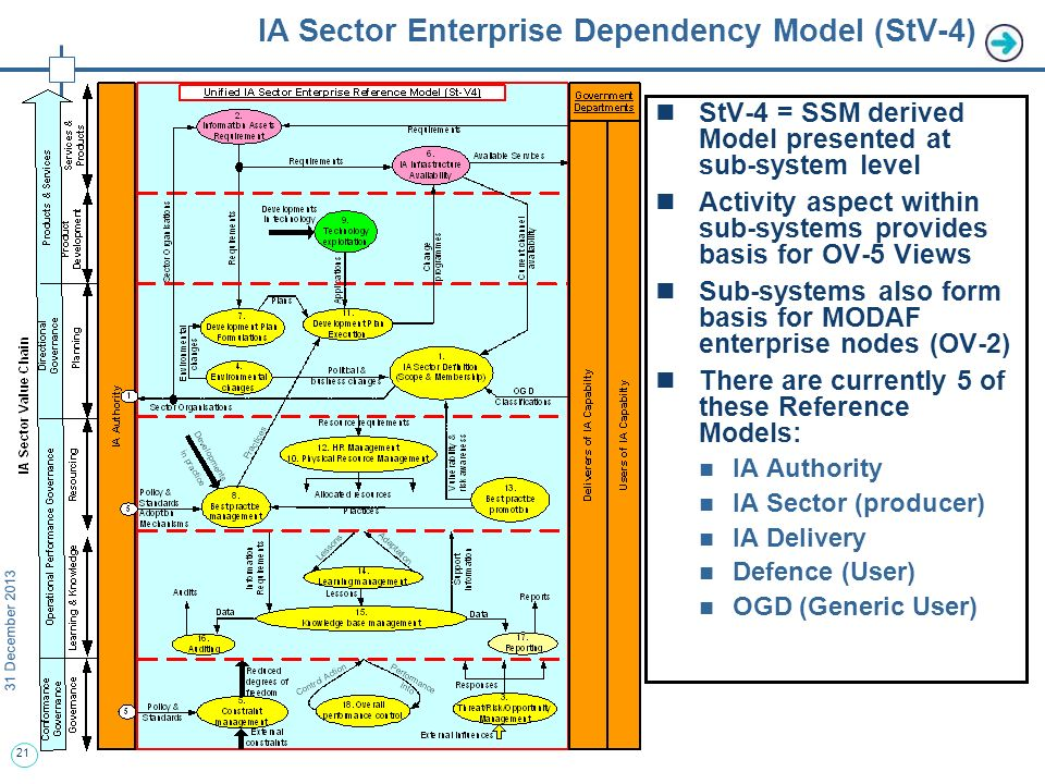 21 31 December 2013 IA Sector Enterprise Dependency Model (StV-4) StV-4 = SSM derived Model presented at sub-system level Activity aspect within sub-systems provides basis for OV-5 Views Sub-systems also form basis for MODAF enterprise nodes (OV-2) There are currently 5 of these Reference Models: IA Authority IA Sector (producer) IA Delivery Defence (User) OGD (Generic User)