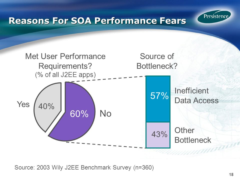 18 Reasons For SOA Performance Fears Met User Performance Requirements.