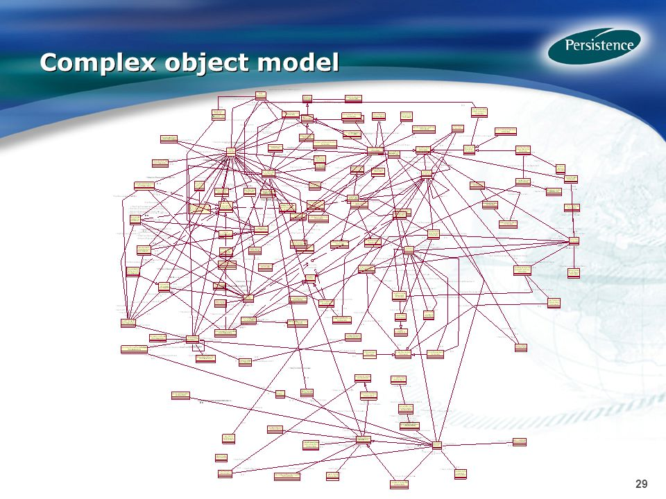 29 Complex object model