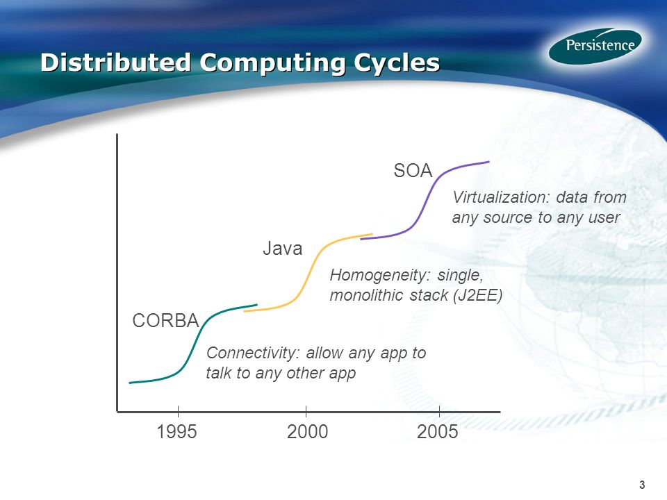 3 3 Distributed Computing Cycles CORBA Java SOA Connectivity: allow any app to talk to any other app Homogeneity: single, monolithic stack (J2EE) Virtualization: data from any source to any user