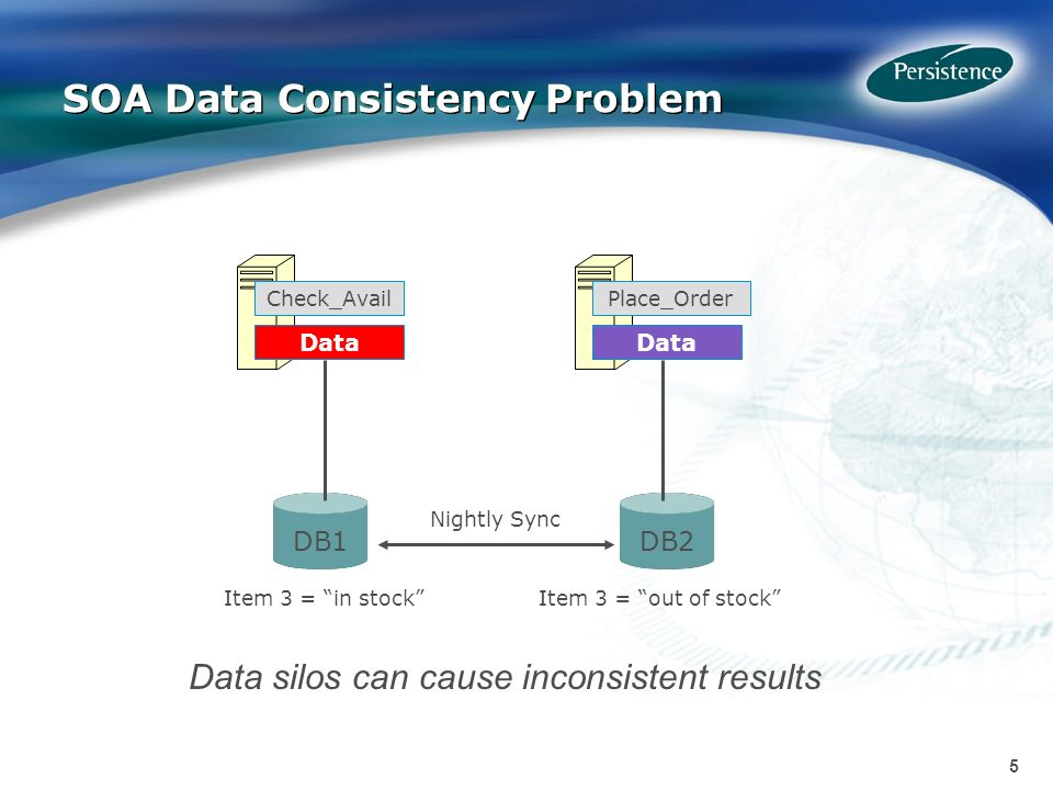 5 5 SOA Data Consistency Problem Data DB2 Check_AvailPlace_Order DB1 Item 3 = out of stockItem 3 = in stock Nightly Sync Data silos can cause inconsistent results