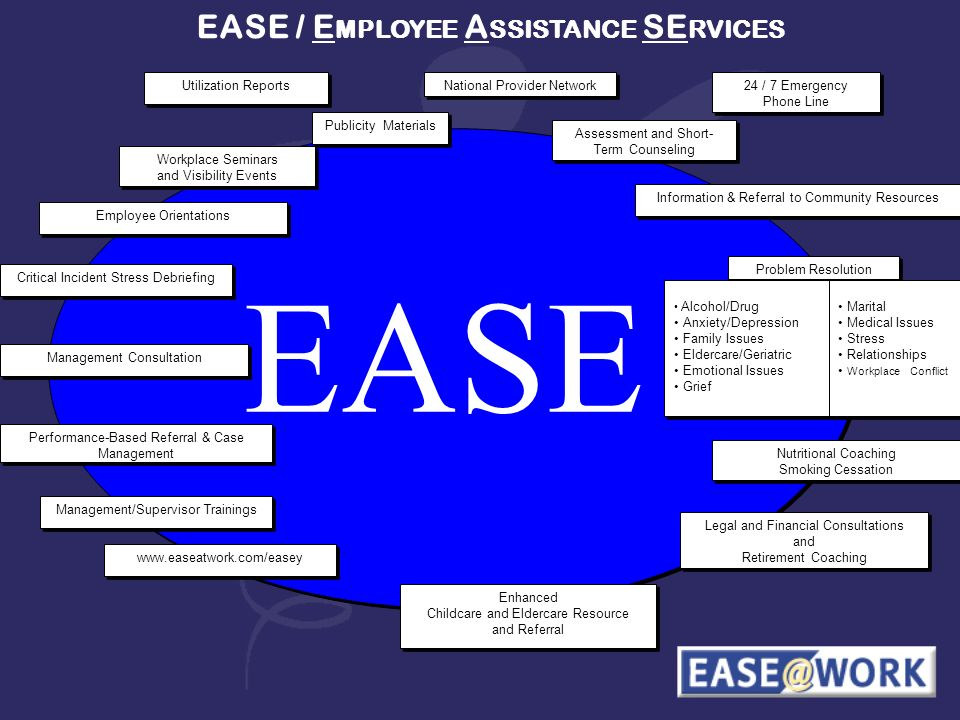 EASE / E MPLOYEE A SSISTANCE SE RVICES EASE 24 / 7 Emergency Phone Line Legal and Financial Consultations and Retirement Coaching Legal and Financial Consultations and Retirement Coaching Assessment and Short- Term Counseling Enhanced Childcare and Eldercare Resource and Referral Enhanced Childcare and Eldercare Resource and Referral Information & Referral to Community Resources Problem Resolution Alcohol/Drug Anxiety/Depression Family Issues Eldercare/Geriatric Emotional Issues Grief Alcohol/Drug Anxiety/Depression Family Issues Eldercare/Geriatric Emotional Issues Grief Marital Medical Issues Stress Relationships Workplace Conflict Marital Medical Issues Stress Relationships Workplace Conflict www.easeatwork.com/easey Publicity Materials Management/Supervisor Trainings Management Consultation Performance-Based Referral & Case Management Critical Incident Stress Debriefing Employee Orientations Workplace Seminars and Visibility Events Workplace Seminars and Visibility Events Utilization Reports National Provider Network Nutritional Coaching Smoking Cessation Nutritional Coaching Smoking Cessation