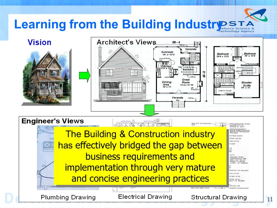 Name of entity 11 Learning from the Building Industry Vision The Building & Construction industry has effectively bridged the gap between business requirements and implementation through very mature and concise engineering practices