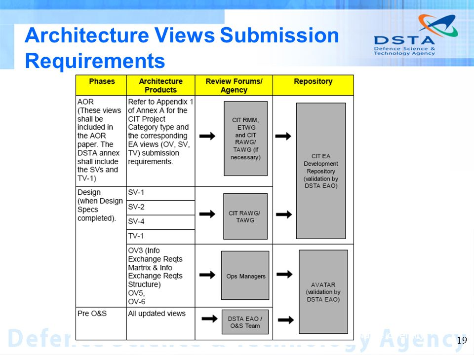 Name of entity 19 Architecture Views Submission Requirements