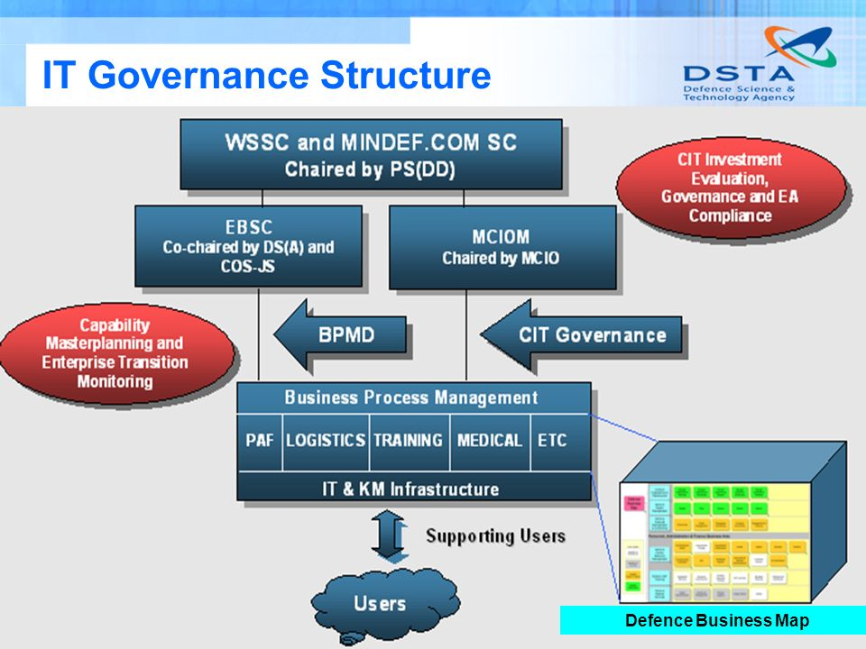 Name of entity 21 IT Governance Structure Defence Business Map