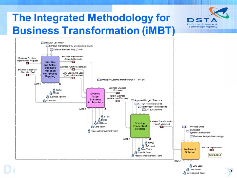 Name of entity 26 The Integrated Methodology for Business Transformation (iMBT)