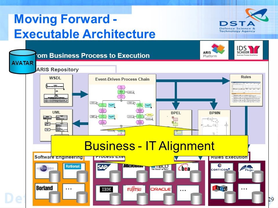 Name of entity 29 Moving Forward - Executable Architecture Business - IT Alignment AVATAR