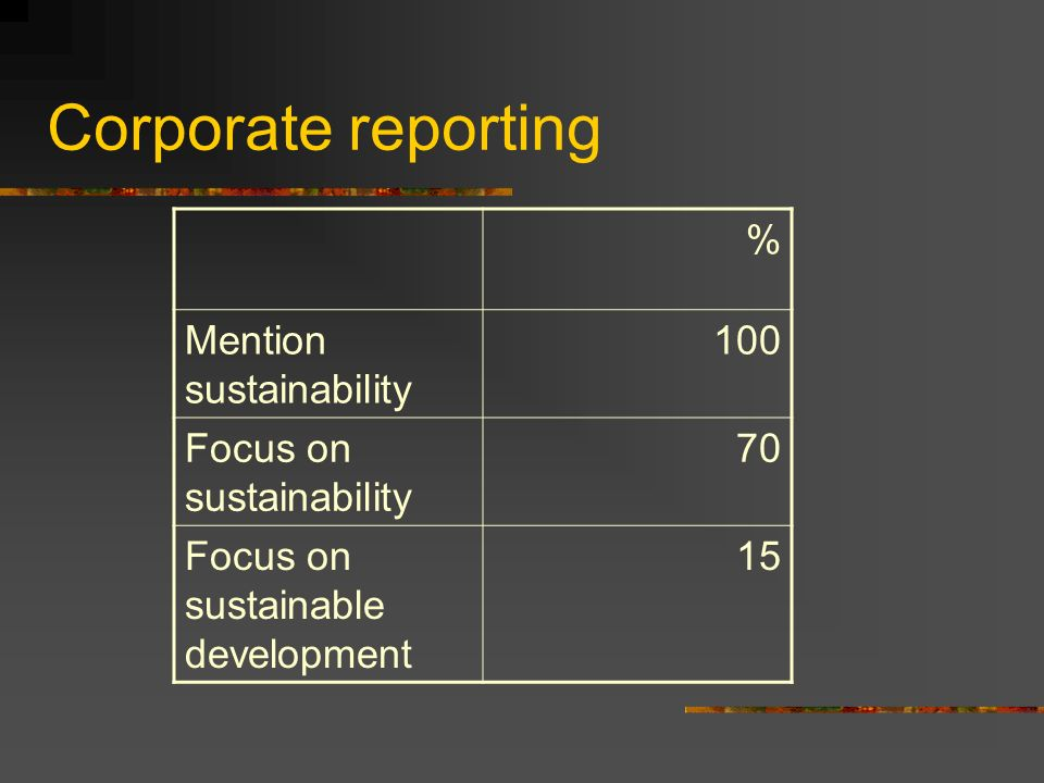 Corporate reporting % Mention sustainability 100 Focus on sustainability 70 Focus on sustainable development 15