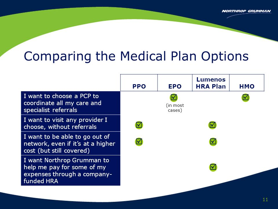 11 Comparing the Medical Plan Options PPOEPO Lumenos HRA PlanHMO I want to choose a PCP to coordinate all my care and specialist referrals (in most cases) I want to visit any provider I choose, without referrals I want to be able to go out of network, even if its at a higher cost (but still covered) I want Northrop Grumman to help me pay for some of my expenses through a company- funded HRA
