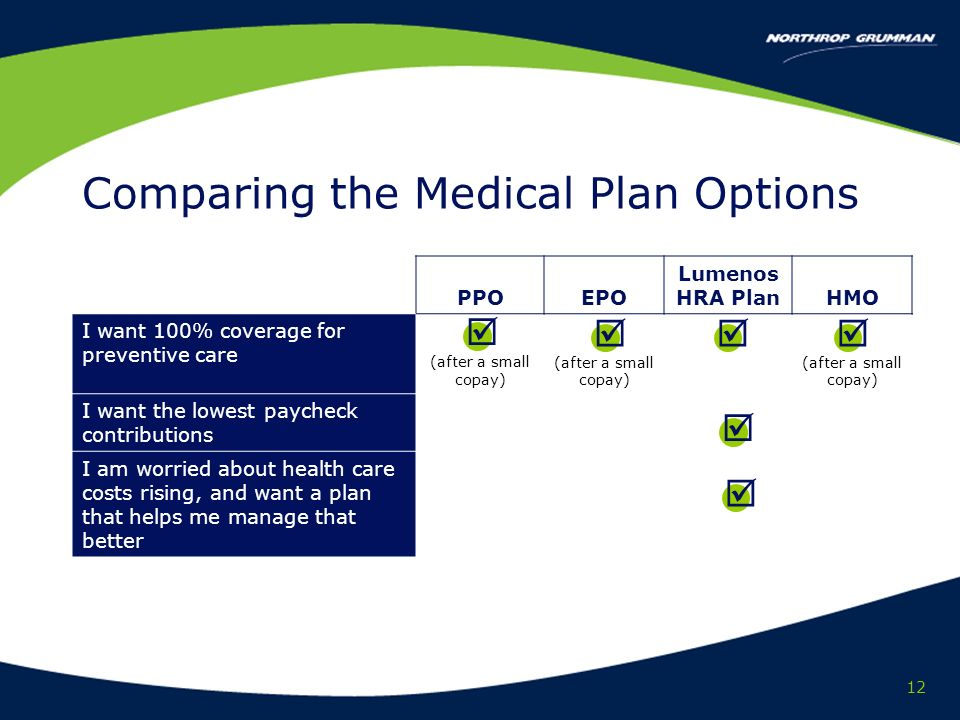 12 Comparing the Medical Plan Options PPOEPO Lumenos HRA PlanHMO I want 100% coverage for preventive care (after a small copay) I want the lowest paycheck contributions I am worried about health care costs rising, and want a plan that helps me manage that better